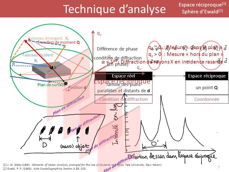 Technique d'analyse Espace réciproque Espace réciproque[1]